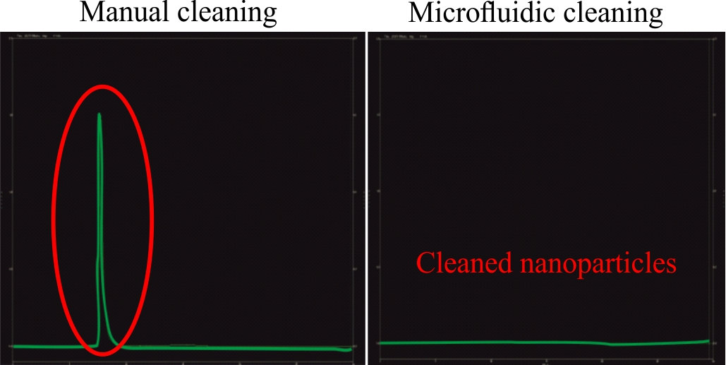 Resultados cleaning